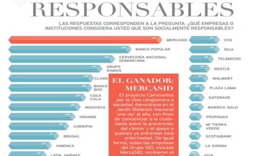 MercaSID es reconocida como la empresa socialmente más responsable, según Mercados y Tendencias